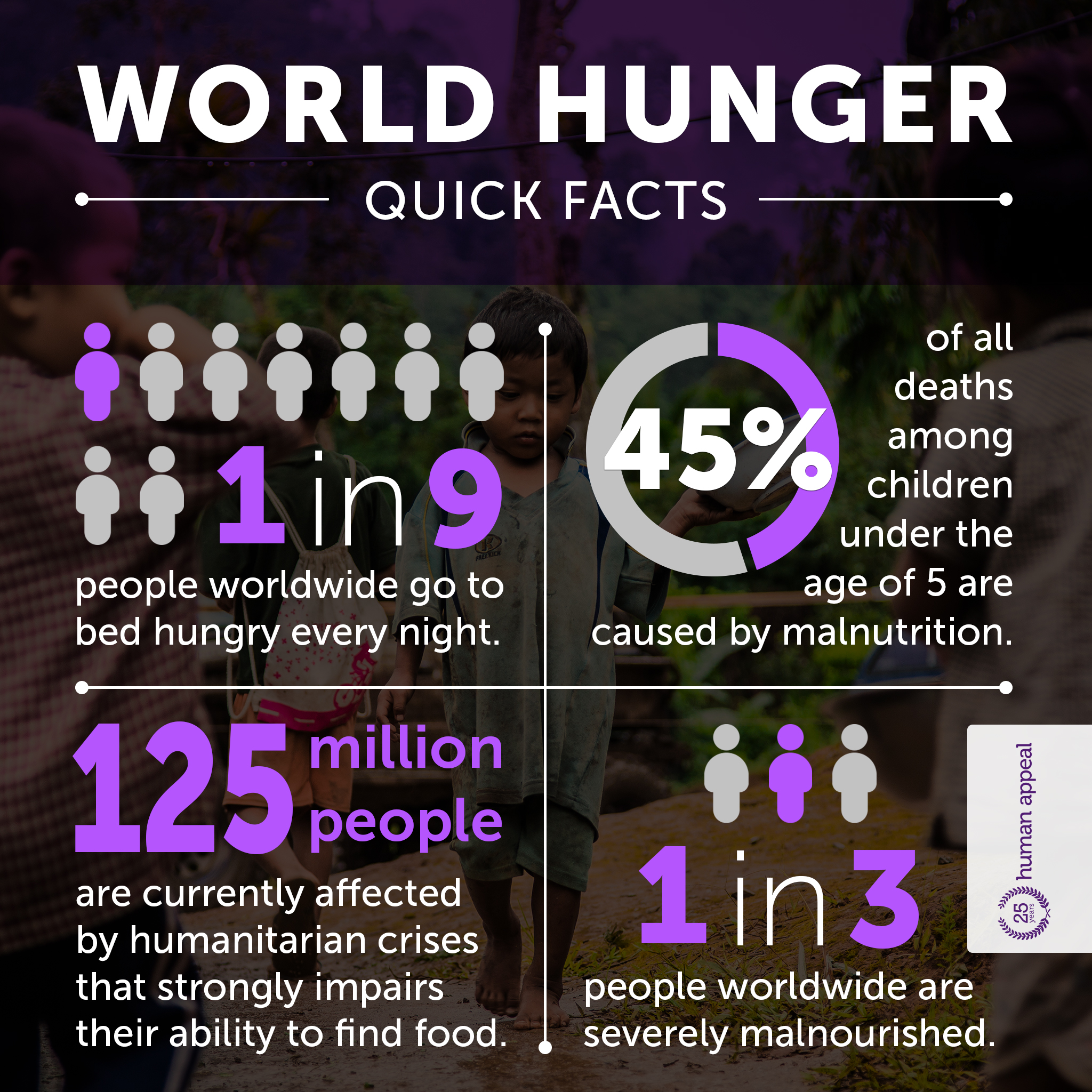 world hunger quick facts